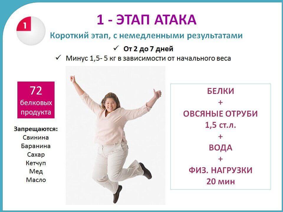Диета Дикуля Меню По Дням Атака. Белковая диета дикуля для похудения: меню по дням, отзывы и результаты